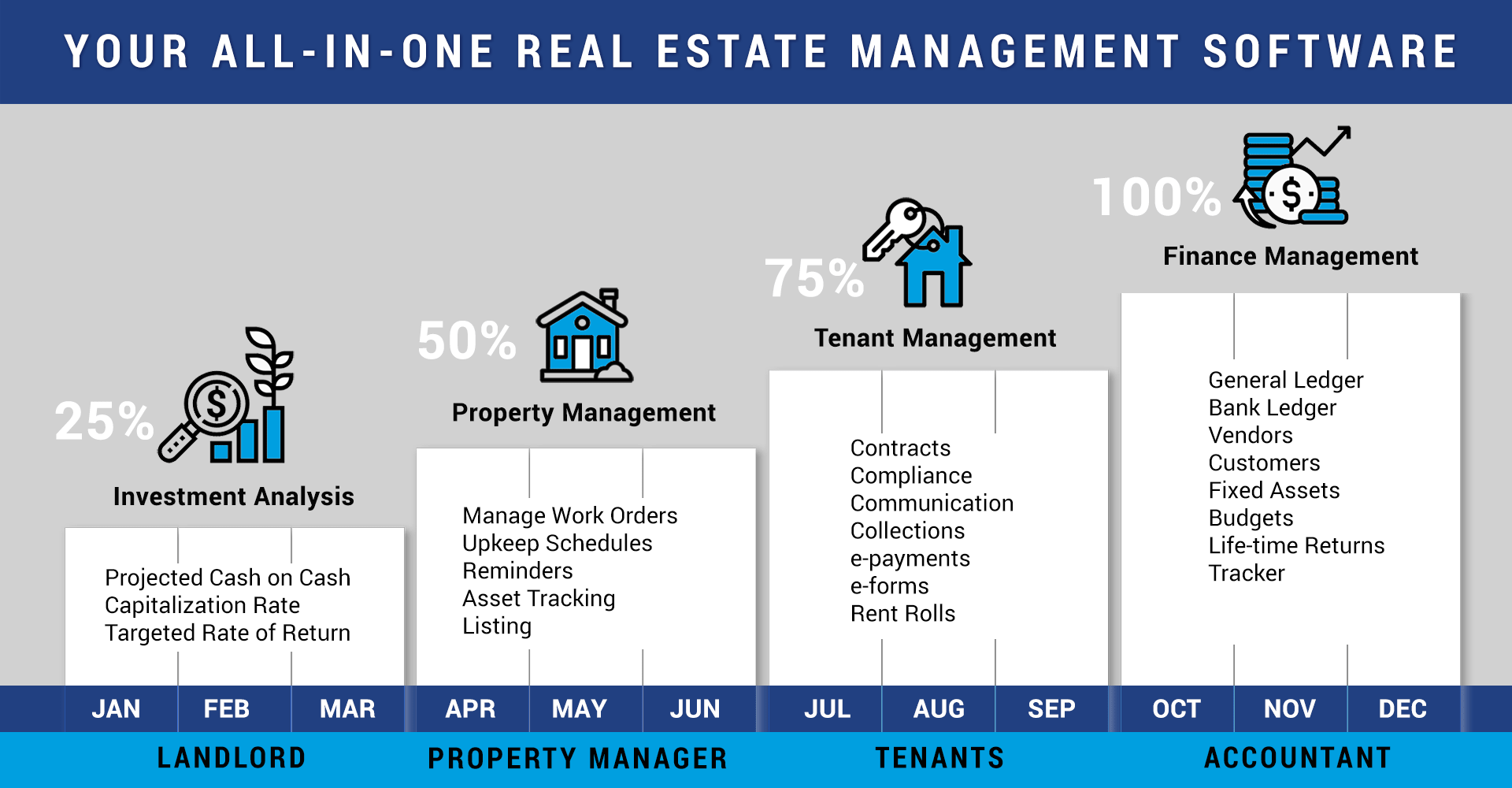 Real Estate Investments All in one software
